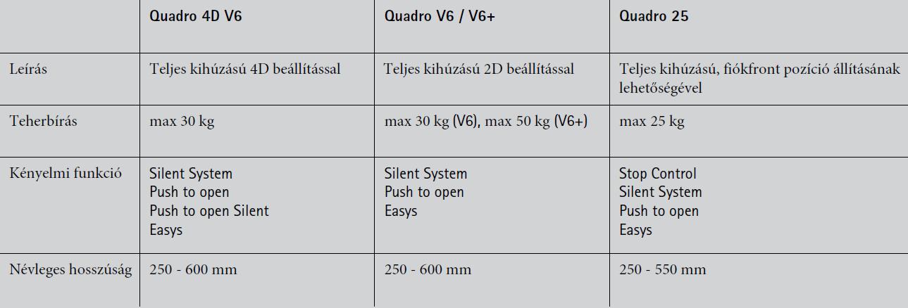 Quadro táblázat